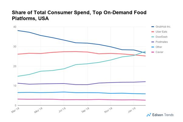 سهم بازار سرویسهای سفارش آنلاین غذا براساس میزان سفارشات