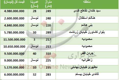 خرید آپارتمان ویلایی در تهران چقدر تمام میشود؟