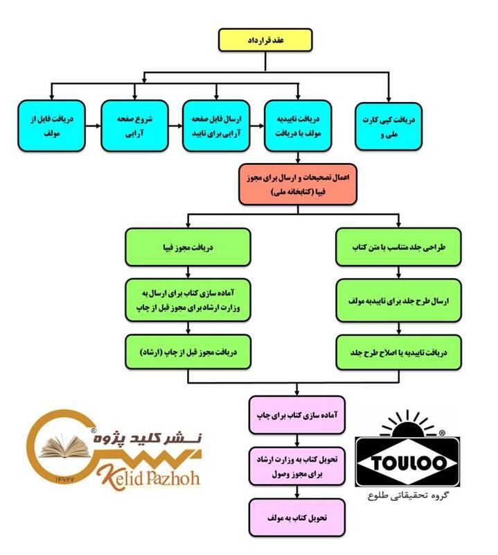فرایند کامل خدمات چاپ کتاب