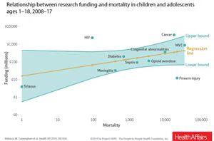تیراندازی دومین عامل اصلی مرگ کودکان در آمریکا