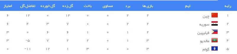 جدول رده بندی گروه A انتخابی جام جهانی 2022 در آسیا