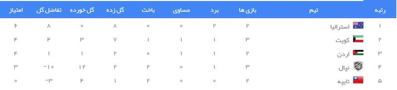 جدول رده بندی گروه B انتخابی جام جهانی 2022 در آسیا