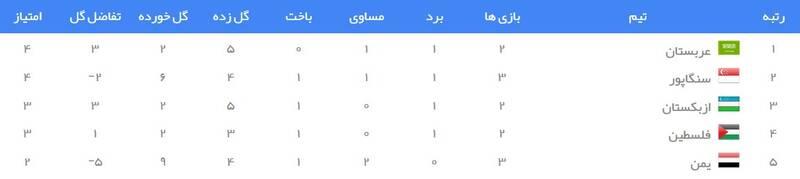 جدول رده بندی گروه D انتخابی جام جهانی 2022 در آسیا