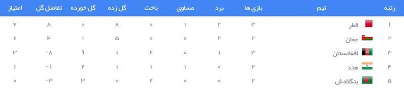 جدول رده بندی گروه E انتخابی جام جهانی 2022 در آسیا