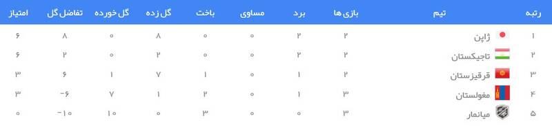 جدول رده بندی گروه F انتخابی جام جهانی 2022 در آسیا