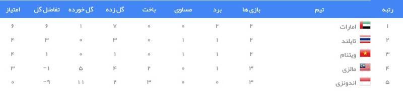 جدول رده بندی گروه G انتخابی جام جهانی 2022 در آسیا