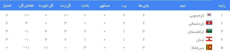 جدول رده بندی گروه H انتخابی جام جهانی 2022 در آسیا