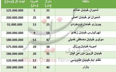 خرید آپارتمان ۵۰ متری در تهران چقدر تمام میشود؟