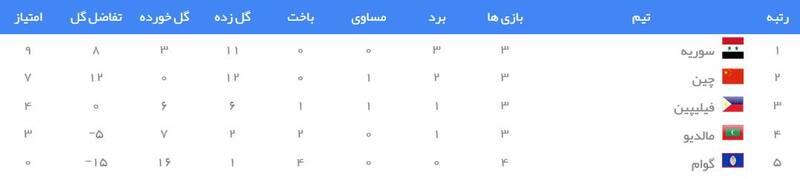 جدول رده بندی گروه A انتخابی جام جهانی ۲۰۲۲ در آسیا
