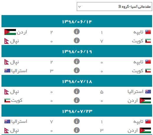 نتایج گروه B انتخابی جام جهانی ۲۰۲۲ در آسیا