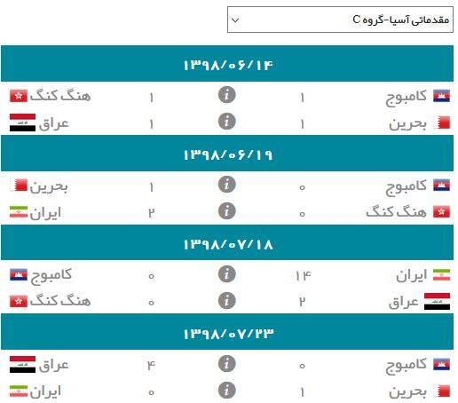 نتایج گروه C انتخابی جام جهانی ۲۰۲۲ در آسیا