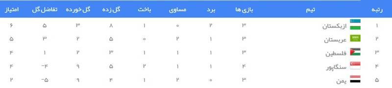 جدول رده بندی گروه D انتخابی جام جهانی ۲۰۲۲ در آسیا