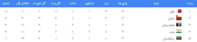 جدول رده بندی گروه E انتخابی جام جهانی ۲۰۲۲ در آسیا