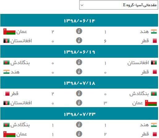 نتایج گروه E انتخابی جام جهانی ۲۰۲۲ در آسیا