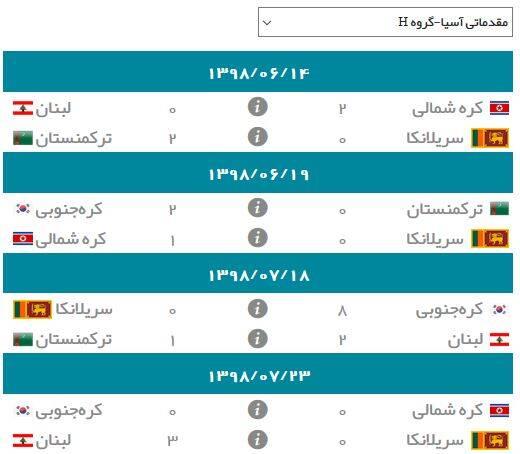 نتایج گروه H انتخابی جام جهانی ۲۰۲۲ در آسیا
