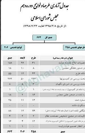 مجلس دهم شورای اسلامی ایران , نمایندگان مجلس شورای اسلامی ایران ,