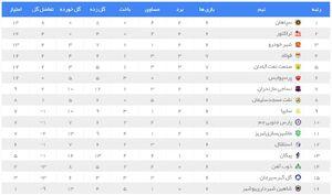 عکس/ جدول لیگ برتر پس از برد پرسپولیس برابر پیکان