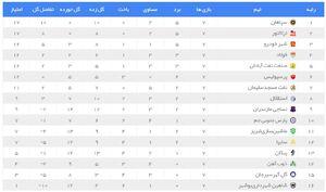 جدول لیگ برتر در پایان هفته هفتم