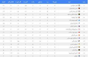 جدول و نتایج لیگ دسته اول در پایان هفته نهم