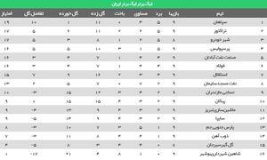 جدول لیگ برتر 9