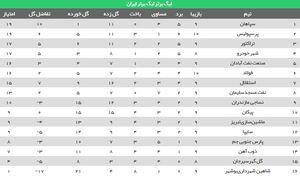 عکس/ جدول ردهبندی لیگ بعد از برد مهم پرسپولیس