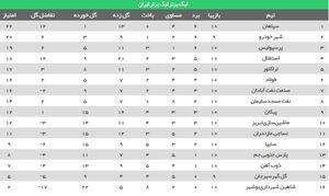 عکس/ جدول رده بندی لیگ در پایان هفته دهم