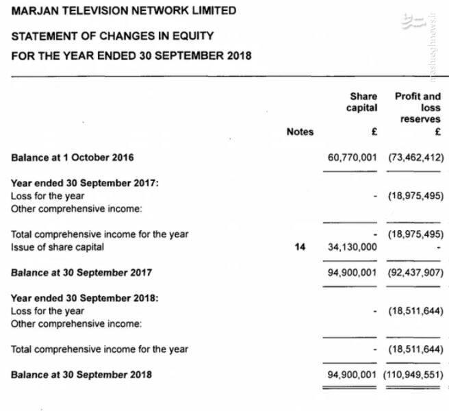 منبع بودجه عظیم شبکه منوتو از کجاست؟