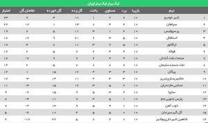عکس/ جدول لیگ بعد از بازی عقب افتاده شهرخودرو