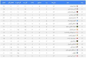 عکس/ نتایج و جدول لیگ یک در پایان هفته ۱۳