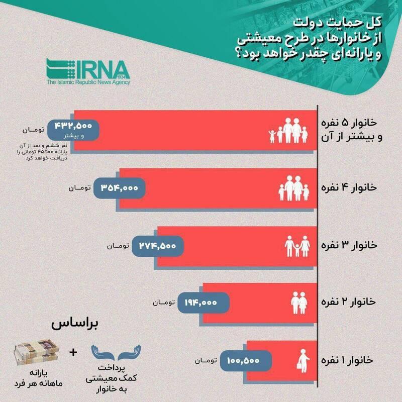 حمایت دولت از خانوارها در طرح معیشتی چقدر است؟