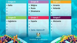نحوه قرعهکشی مرحله گروهی یورو ۲۰۲۰
