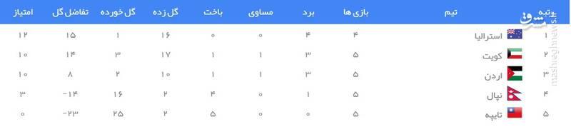 جدول رده بندی گروه B انتخابی جام جهانی ۲۰۲۲ در آسیا