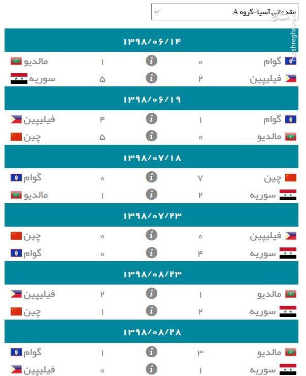 نتایج گروه A انتخابی جام جهانی ۲۰۲۲ در آسیا