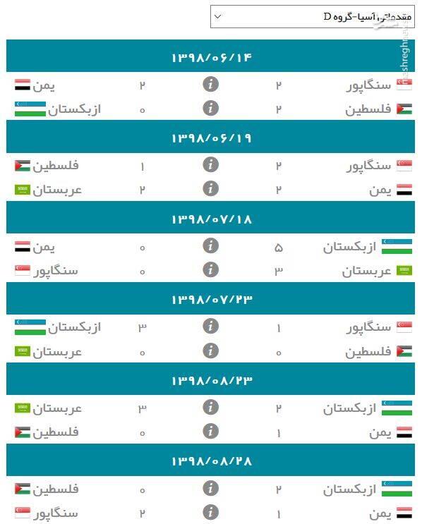 نتایج گروه D انتخابی جام جهانی ۲۰۲۲ در آسیا