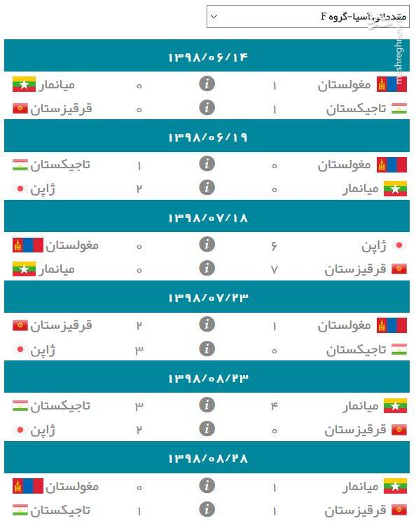 نتایج گروه F انتخابی جام جهانی ۲۰۲۲ در آسیا