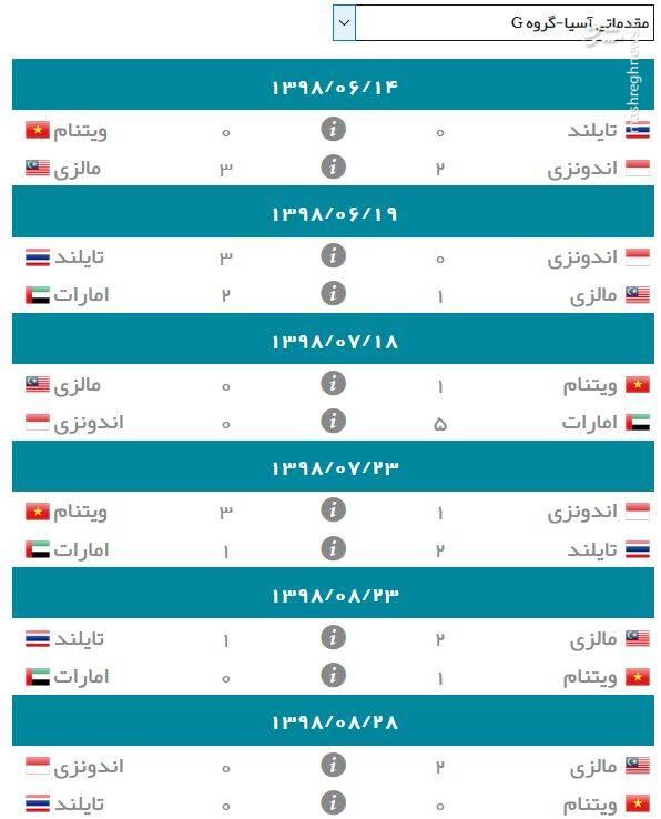 نتایج گروه G انتخابی جام جهانی ۲۰۲۲ در آسیا