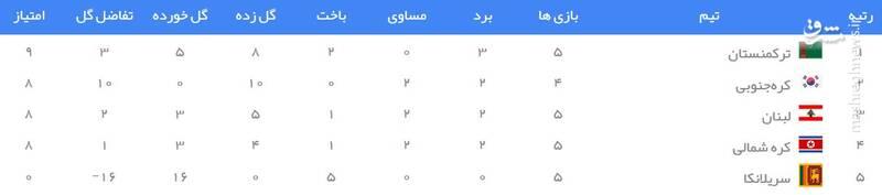 جدول رده بندی گروه H انتخابی جام جهانی ۲۰۲۲ در آسیا