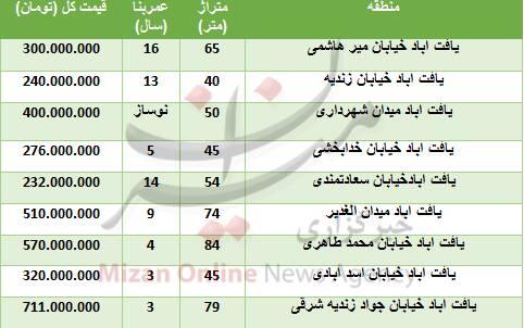 خرید واحد مسکونی در یافت آباد چقدر تمام میشود؟
