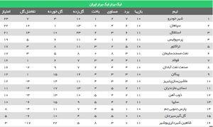 عکس/ جدول ردهبندی لیگ برتر بعد از پیروزی استقلال