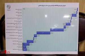عکس/ نمودار زمانبندی انتخابات مجلس