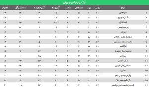 عکس/ جدول ردهبندی بعد از توقف استقلال