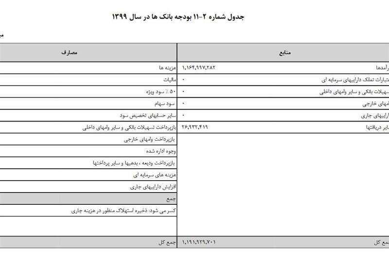 بودجه ایران , بودجه 99 , بانک مرکزی , سیاستهای پولی و بانکی ,