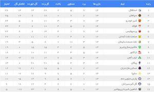 جدول رده بندی لیگ برتر بعد از توقف استقلال برابر پیکان در هفته چهاردهم
