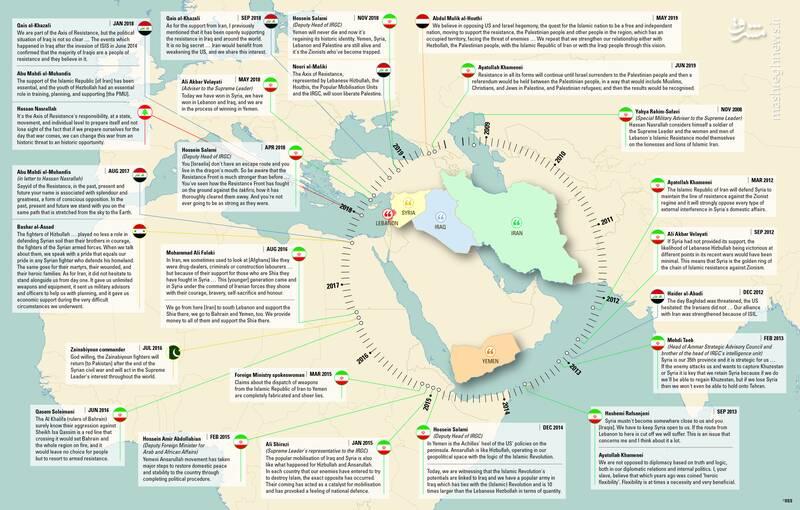 دلیل موفقیتهای منطقهای جمهوری اسلامی رهبریِ انقلابی آن است