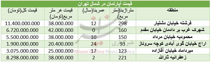 قیمت مسکن در شمال تهران