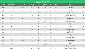 عکس/ جدول ردهبندی لیگ بعد از پایان هفته ۱۵