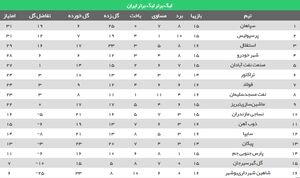عکس/جدول لیگ بعد از پایان هفته شانزدهم