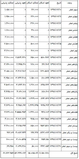 جدول خدماتدهی در کربلا