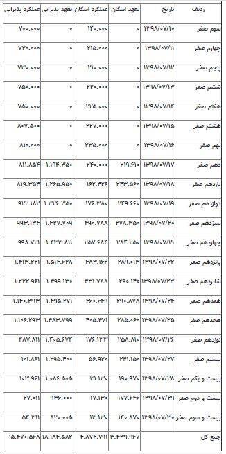 جدول خدمات دهی در نجف