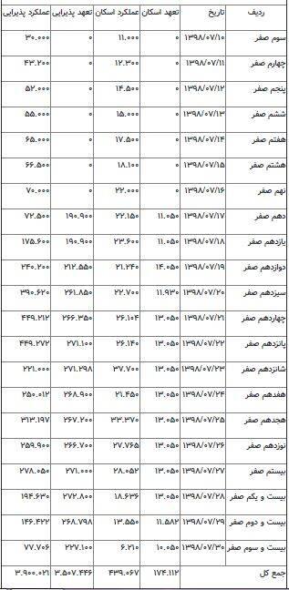 جدول خدماتدهی در سامرا